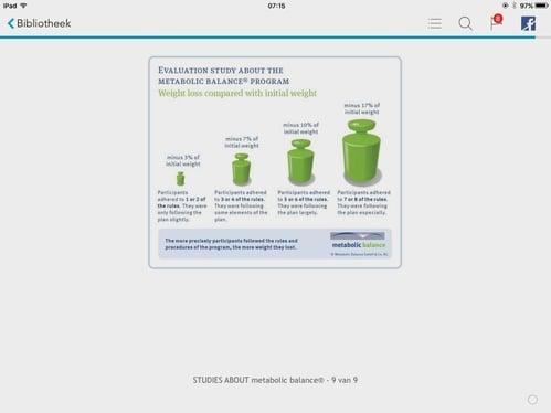 effect van het programma van Metabolic Balance