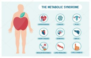 Gevolgen metabool syndroom