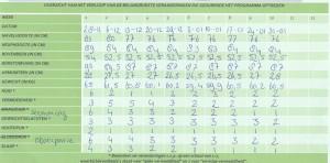 metingen week 8 en 9
