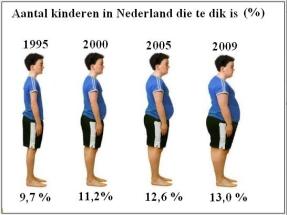 kinderen hebben de laatste jaren meer te maken met overgewicht vergeleken met 14 jaar geleden