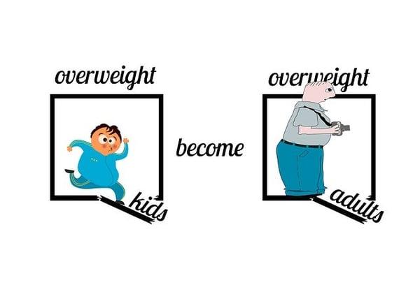 overgewicht bij kinderen heeft ook veel invloed op hun toekomst