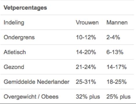 vetpercentage tabel